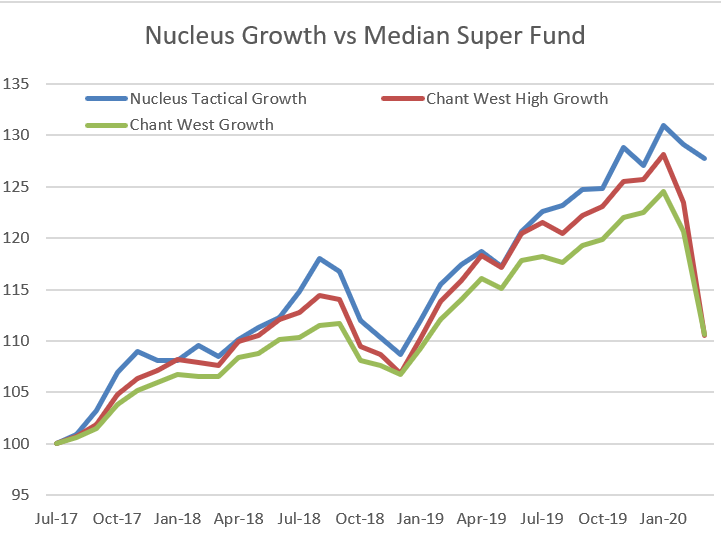 Nucleus Growth Portfolio Performance