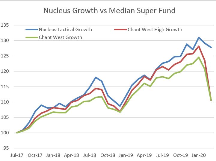 Nucleus Growth Portfolio Performance