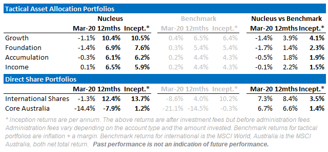 Nucleus Wealth March 2020 Performance