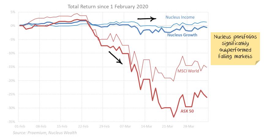Nucleus Feb/Mar Performance