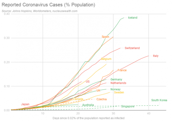 Reported Coronavirus cases of countries per capita