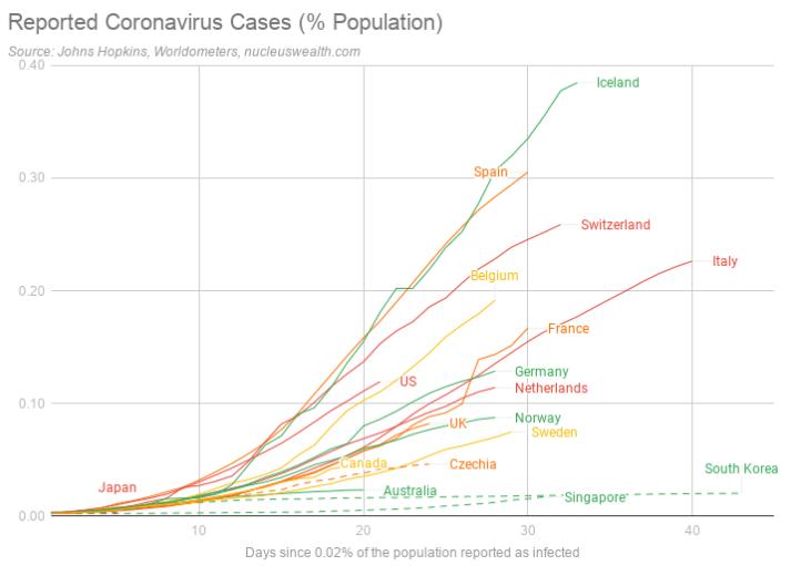 Reported Coronavirus cases of countries per capita