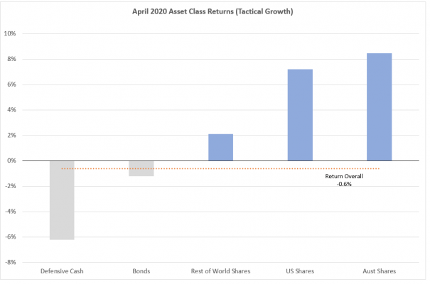Nucleus Wealth Tactical Growth asset class returns April 2020