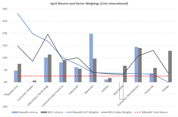 April returns and sector weightings