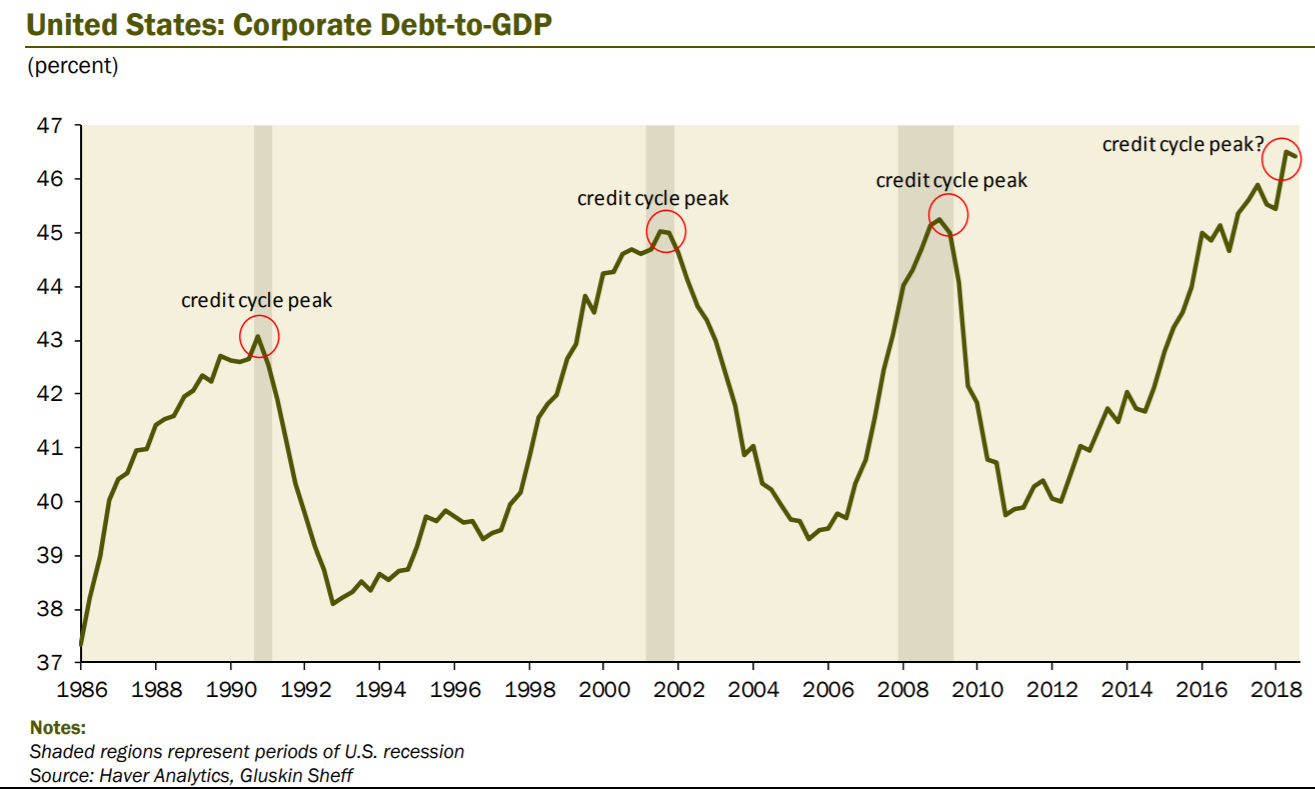 U.S Corporate Debt to GDP shows we may be at the end of a credit cycle