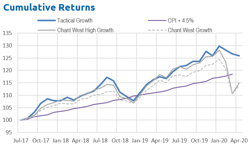 Cumulative investment returns over past 3 years