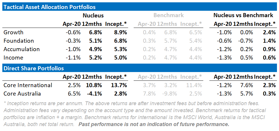 Nucleus Wealth April portfolio returns vs benchmarks