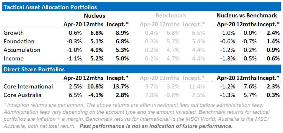Nucleus Wealth April portfolio returns vs benchmarks