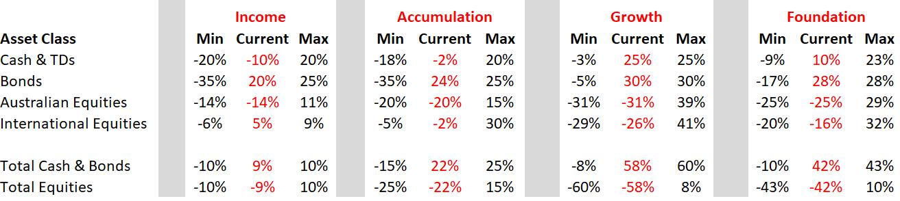 Nucleus Wealth portfolio April asset allocation