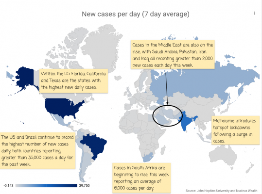 COVID19 Global New Cases: 7 day average