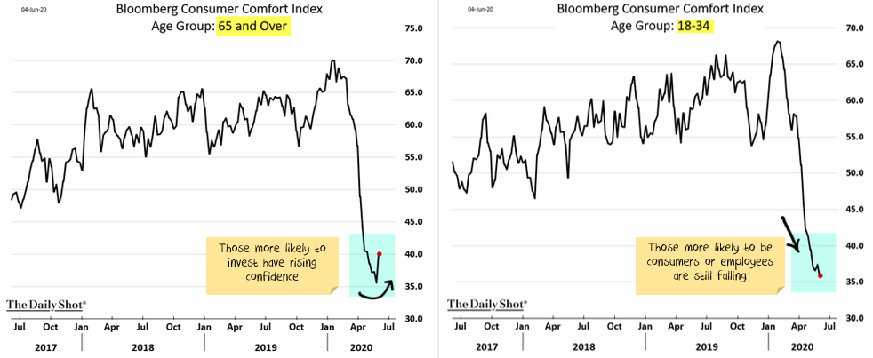 Investor confidence up, consumer confidence down