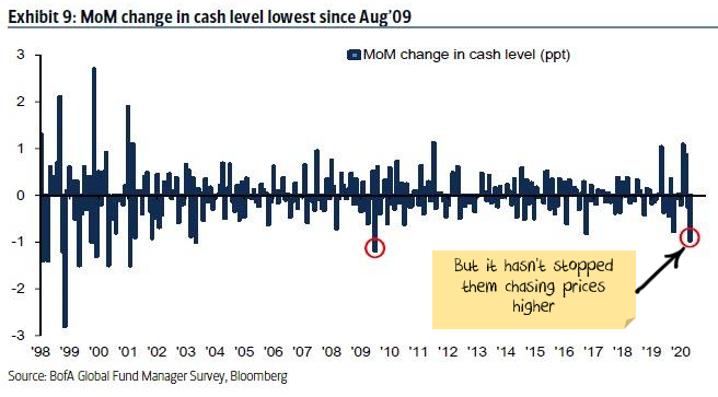 Month over month change in cash level for investment funds