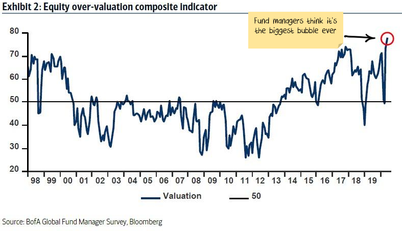 Fund managers think this is the biggest bubble ever