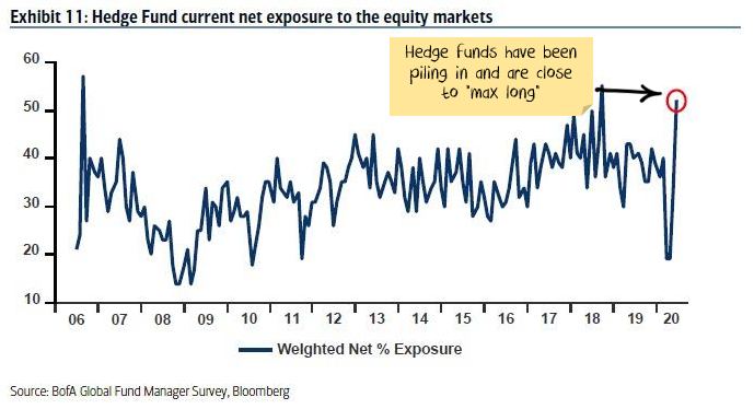 Hedge funds have been piling into the market