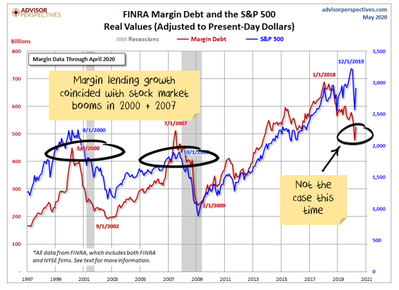 US Margin Lending vs S&P 500