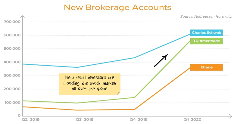 The amount of new retail investors has increased massively in 2020