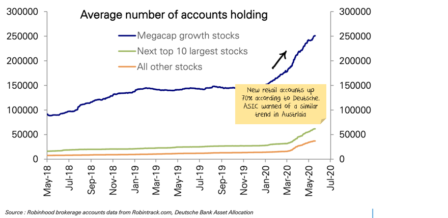 Retail trading accounts up substantially
