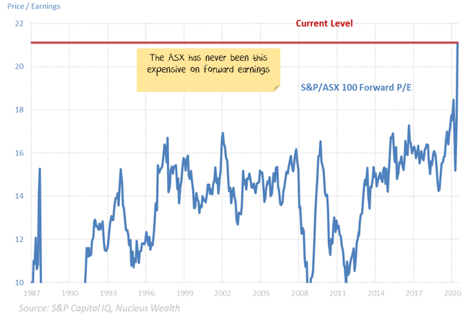 The ASX 100 Forward Price to Earnings ratio shows stocks have never been this expensive
