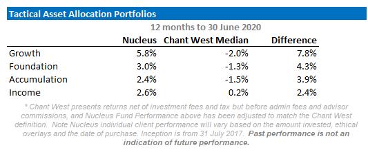 Nucleus June 2020 Performance