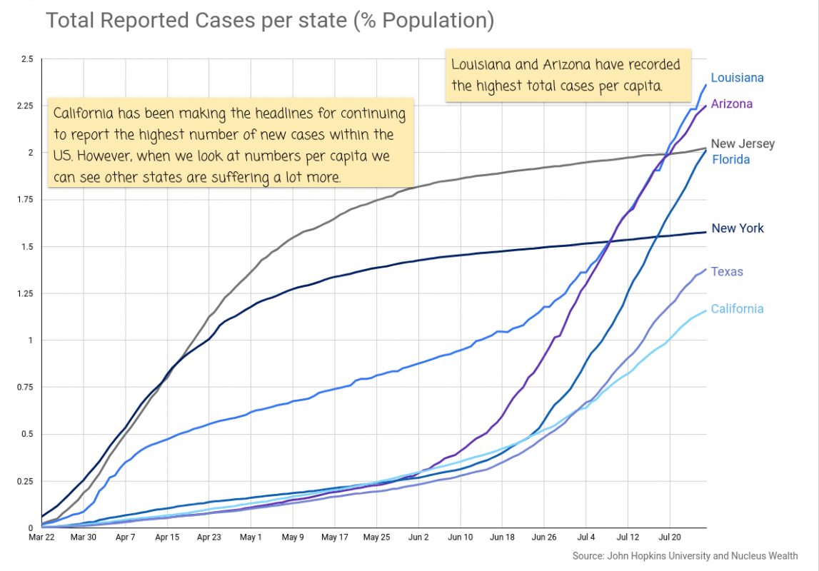 COVID19: United States cases as % population per state