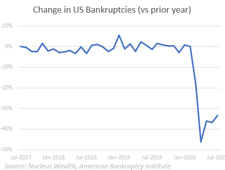US Bankruptcies