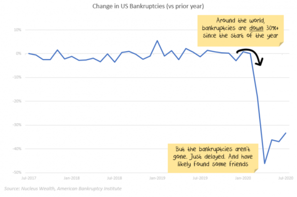 US Bankruptcies