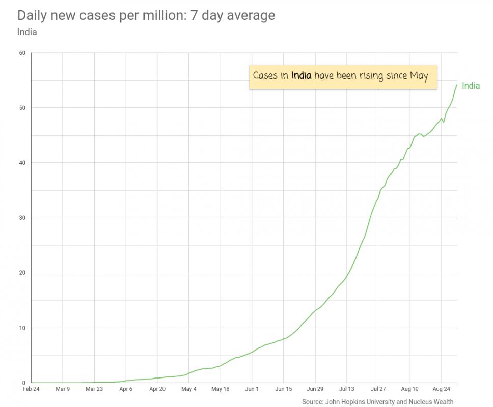 COVID19: Cases India