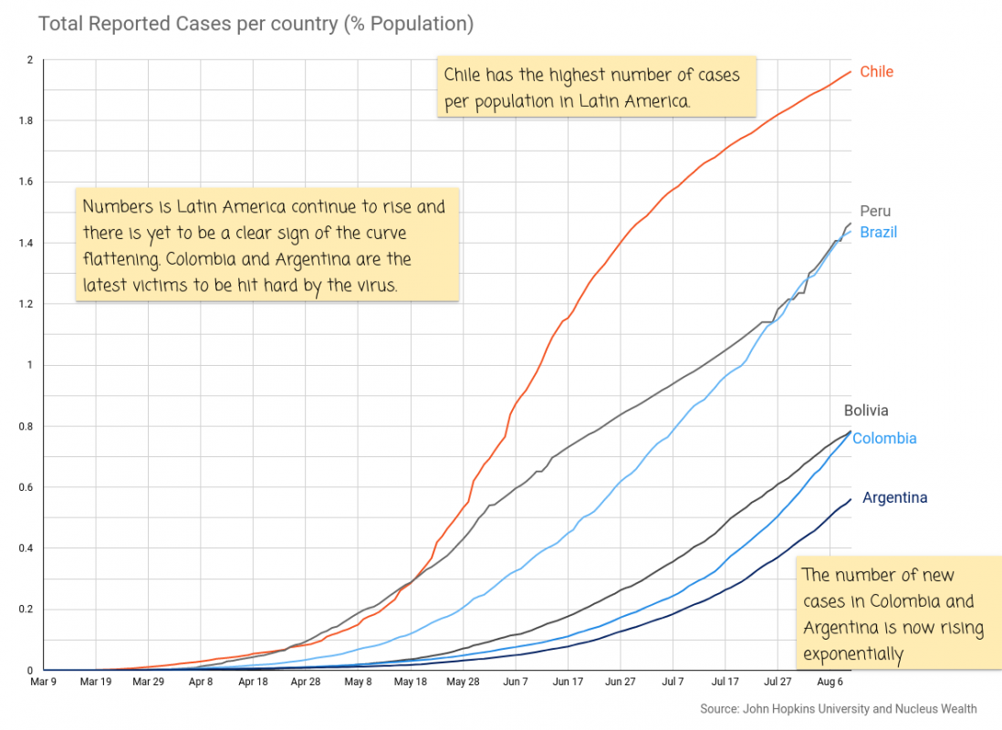 COVID19: Latin America Countries Population Infection Rate
