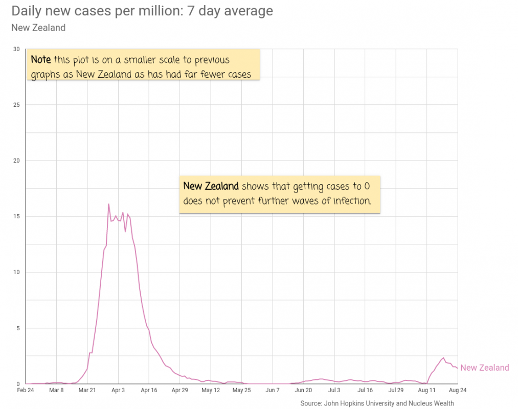 COVID19: New Zealand New Cases