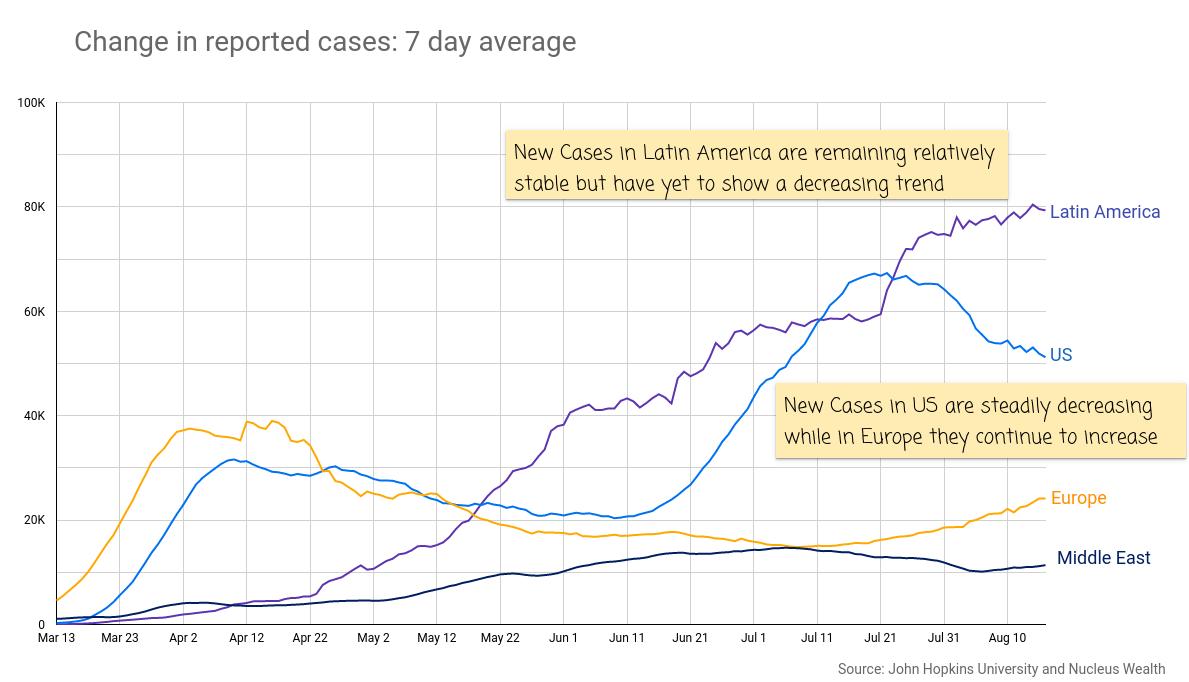 COVID19: US EU Latin America New Cases