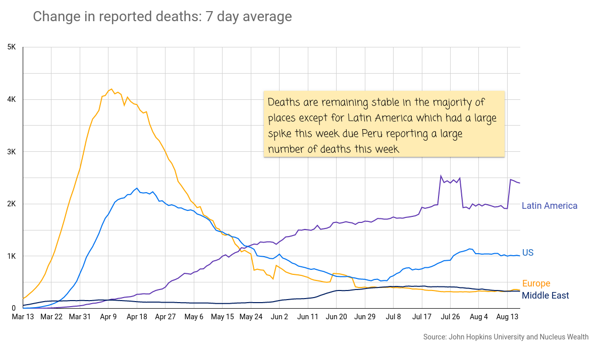 COVID19: US EU Latin America Deaths