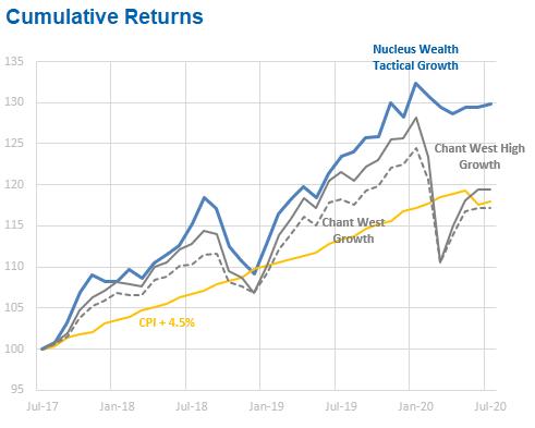 Growth fund return