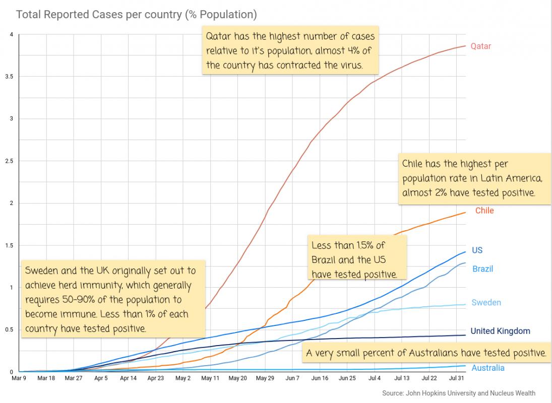 COVID19: Cases per population