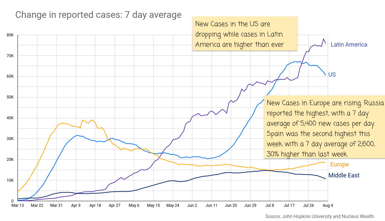 COVID19: US vs Europe vs Latin America New Cases