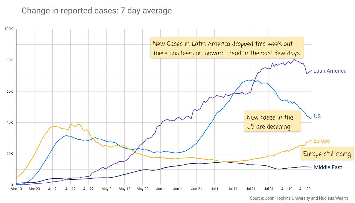 COVID19: USA, Europe, Latin America New Cases