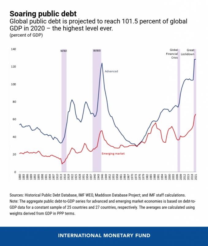 Soaring public debt