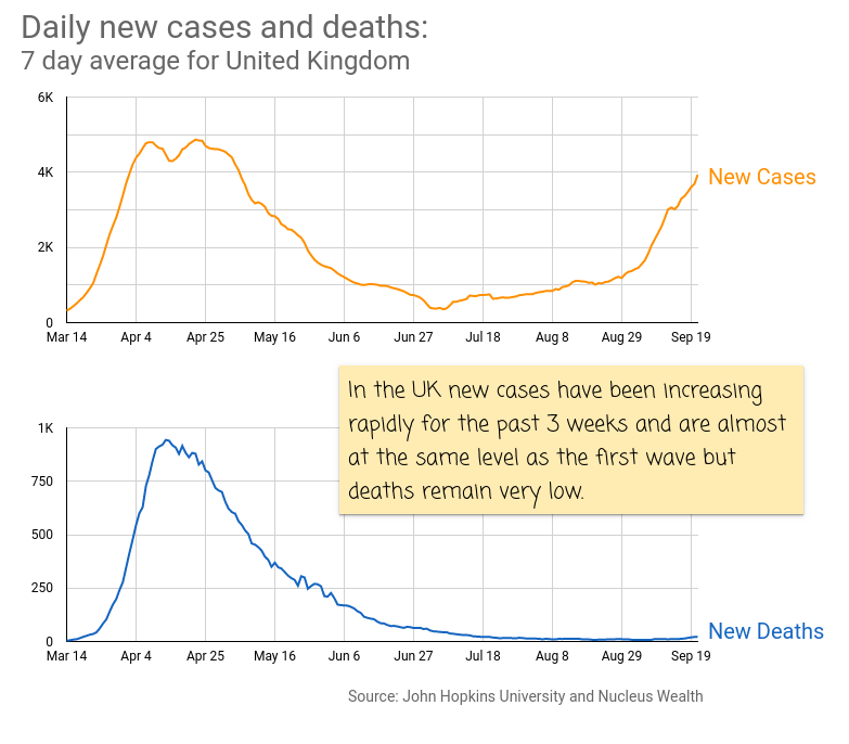 COVID19 New Cases and Deaths UK