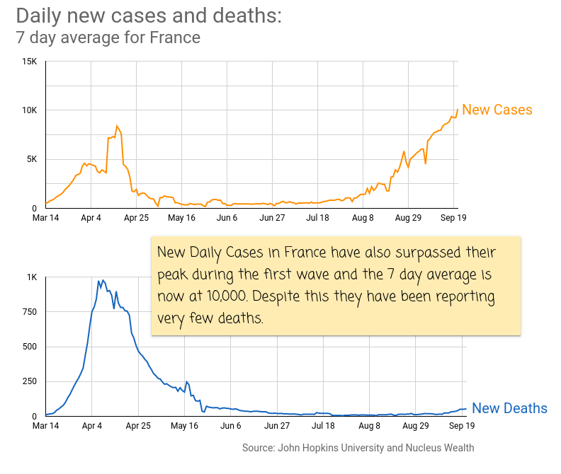 COVID19 New Cases and Deaths France