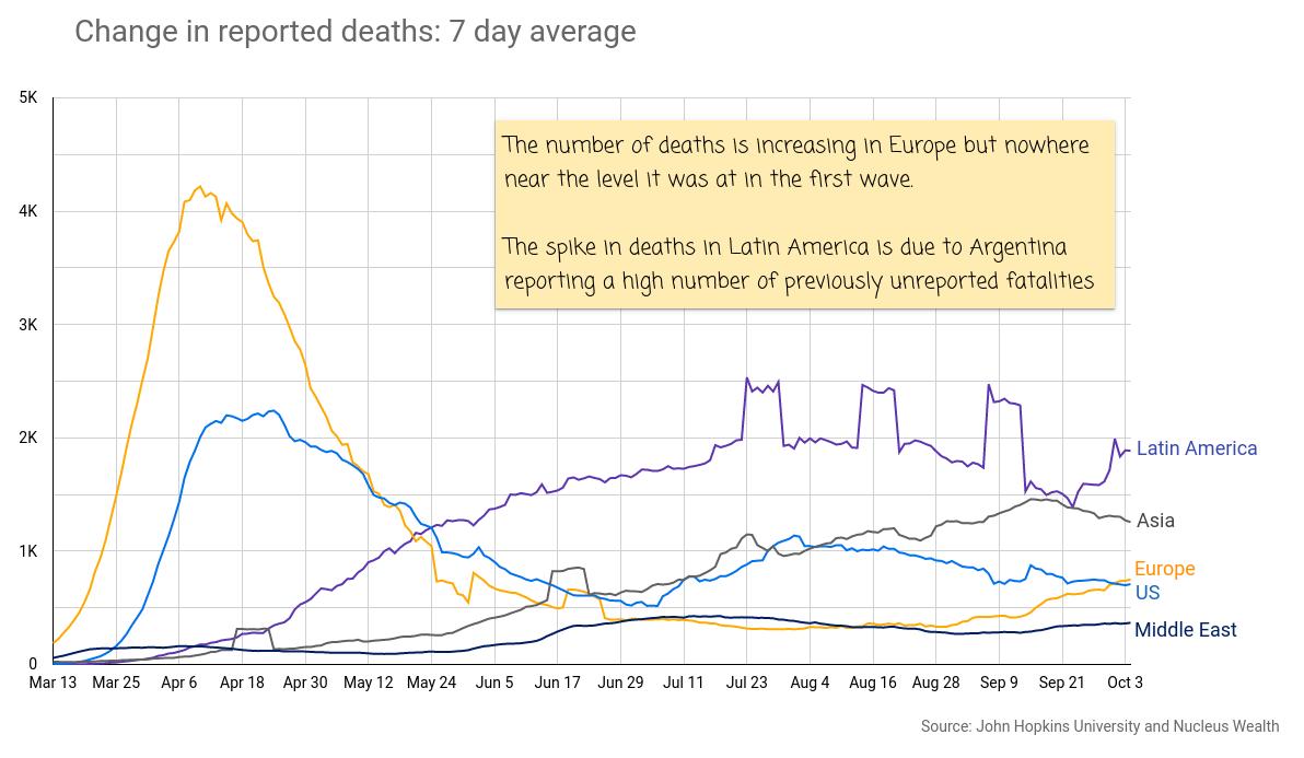 COVID19: EU, USA, Latin America Deaths 20201006