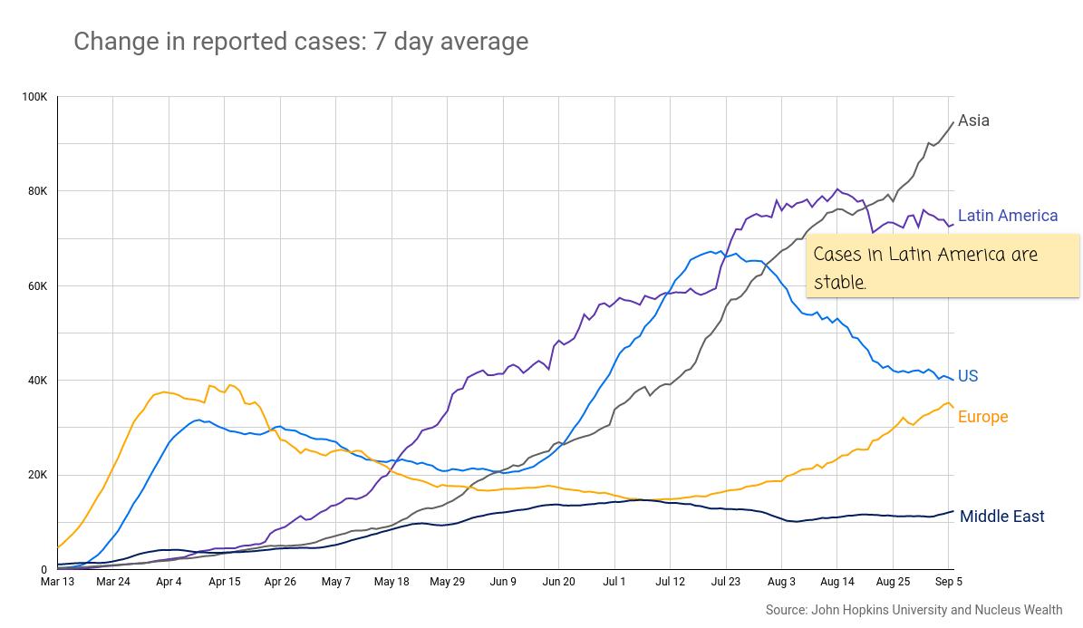 COVID19 Continent Cases 20200908