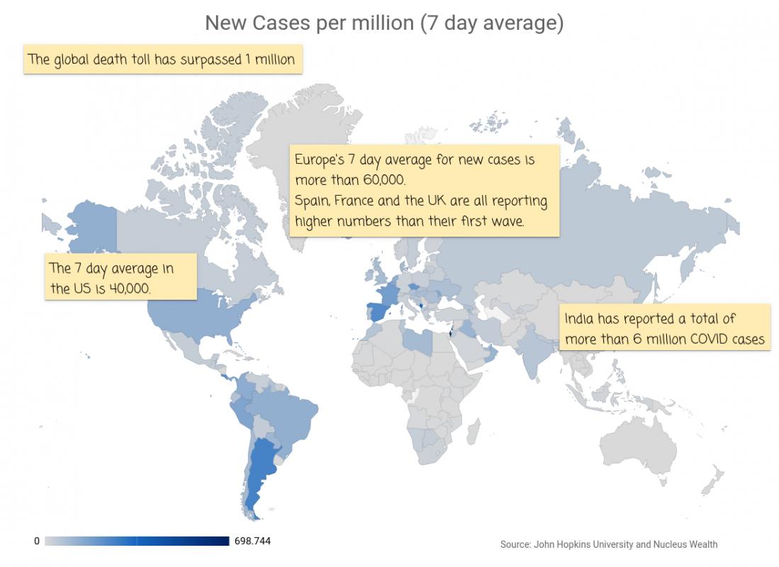COVID19: Global Map 20200930