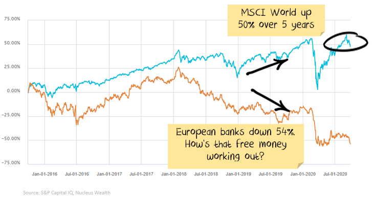 European Banking performance