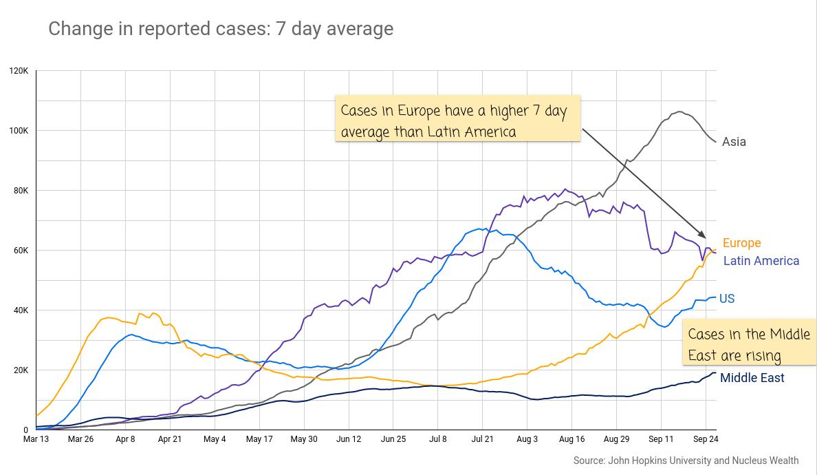 COVID19: Cases Europe US Latin America 20200930