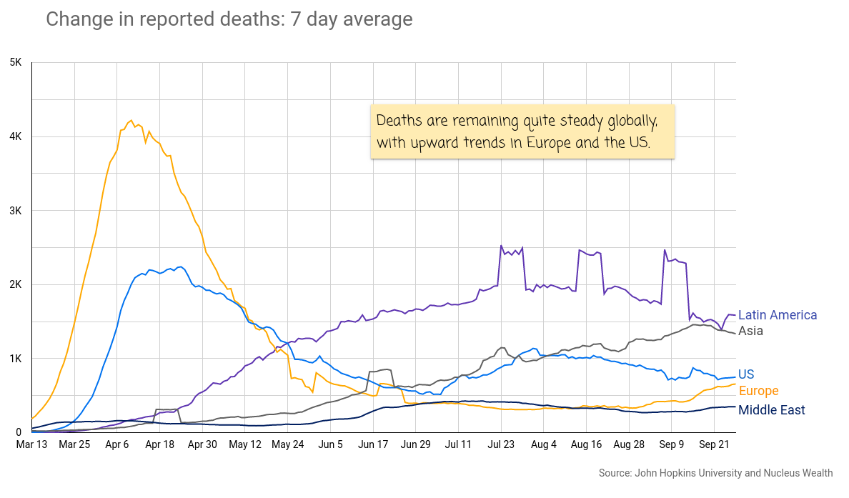 COVID19: Deaths Europe US Latin America 20200930