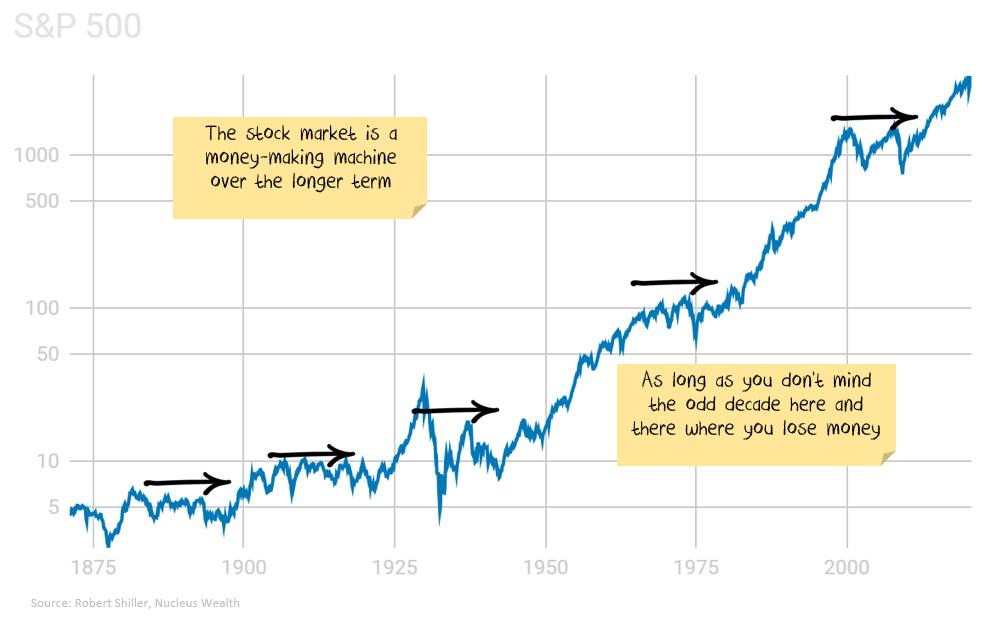 S&P 500 long term performance