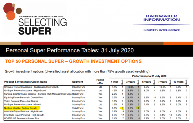 Superannuation Performance