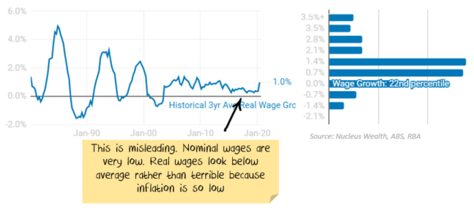 Australian Real Wage Growth