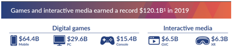 Gaming Revenue
