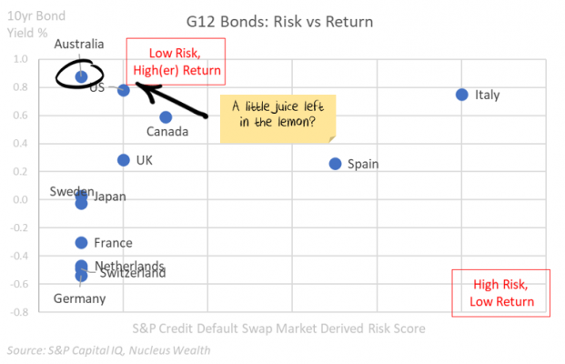 Global bond yields vs risk
