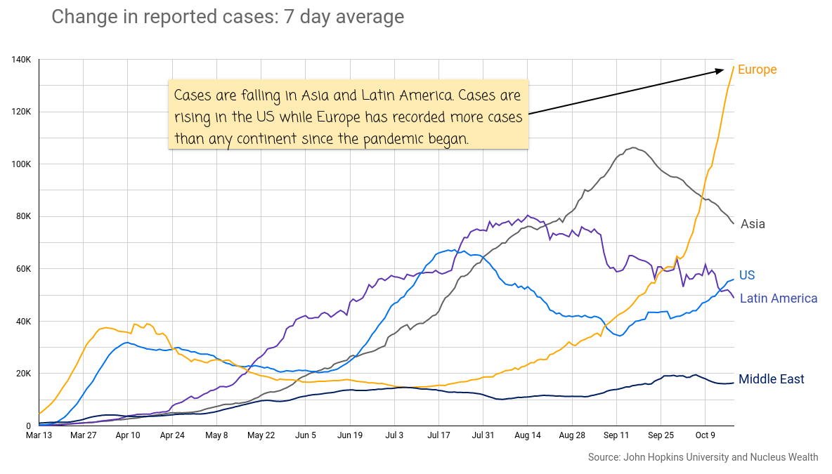 COVID19: Europe Cases rising exponentially